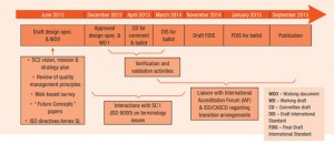 iso-9001-2005-implementation-schedule