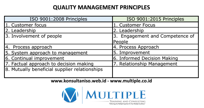 7 quality management principles
