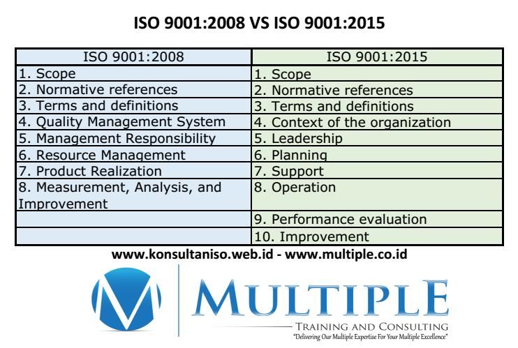 ISO 9001 2008 VS ISO 9001 2015