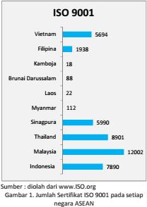 diolah dari www ISO org gambar 1' Jumlah Sertifikasi ISO 9001 pada setiap negara ASEAN